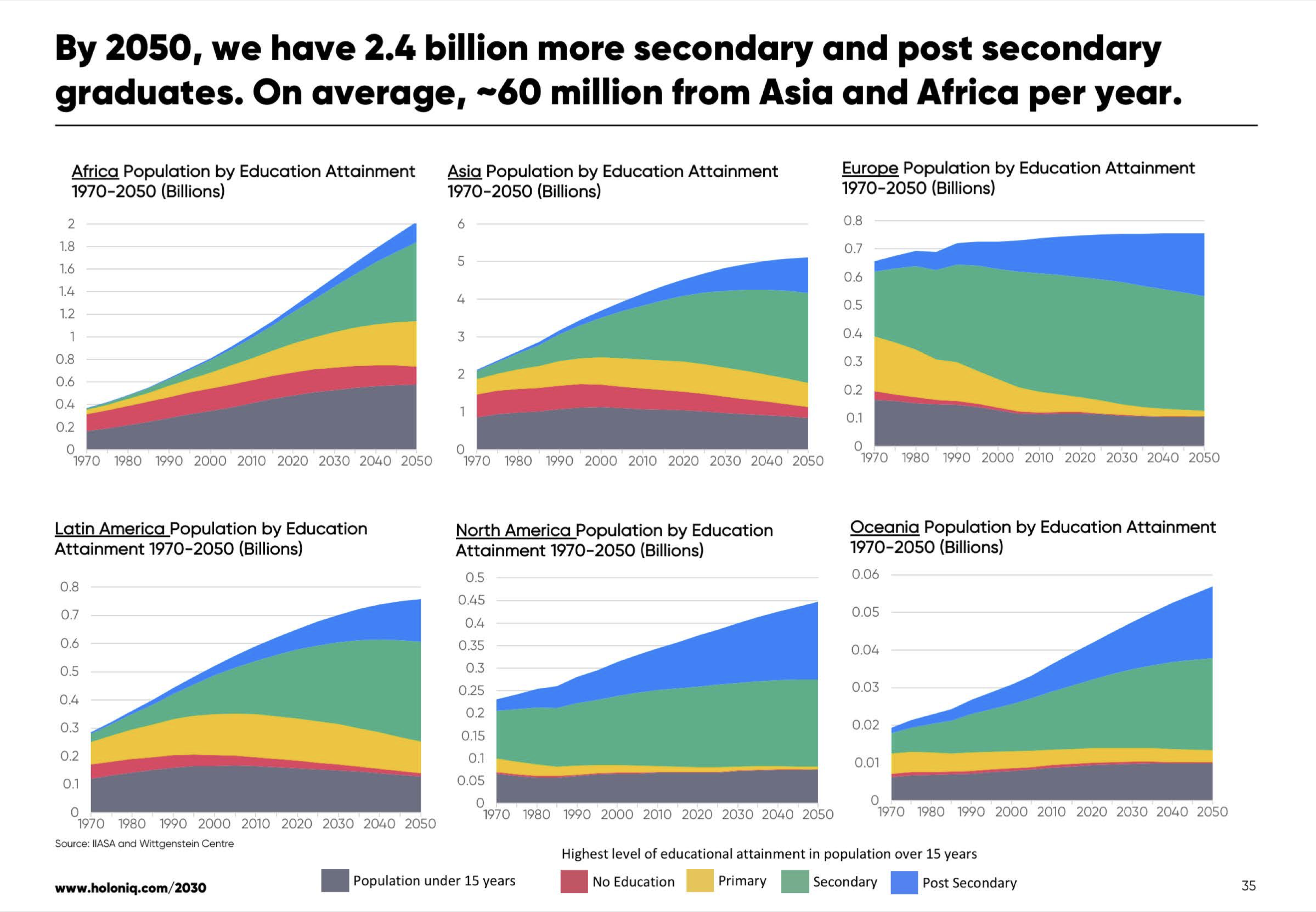Education in 2030  The $10 Trillion dollar question  Five